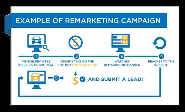 remarketing ad campaign