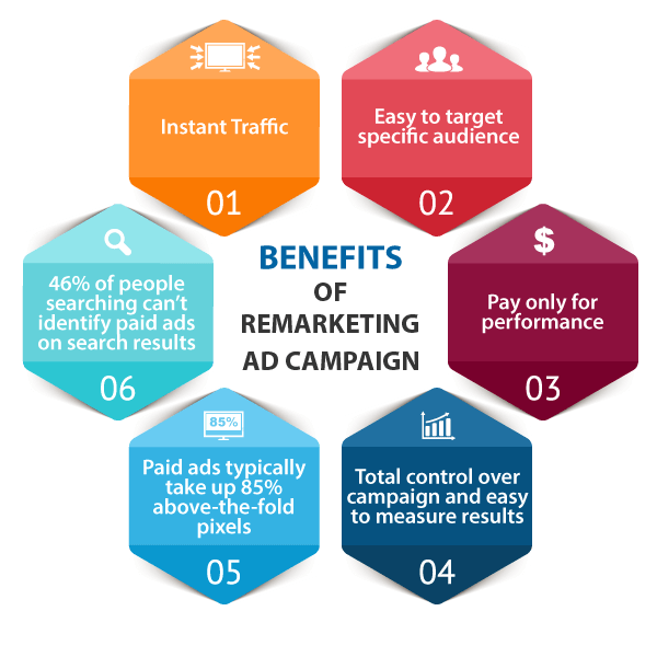advantages of remarketing