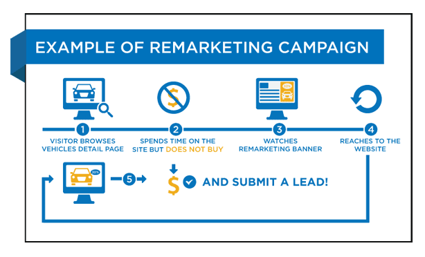 remarketing ad campaign
