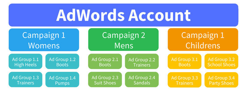 Themed Ad Groups