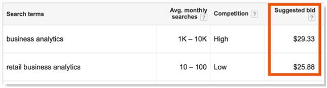 Vertically Targeted Keyword