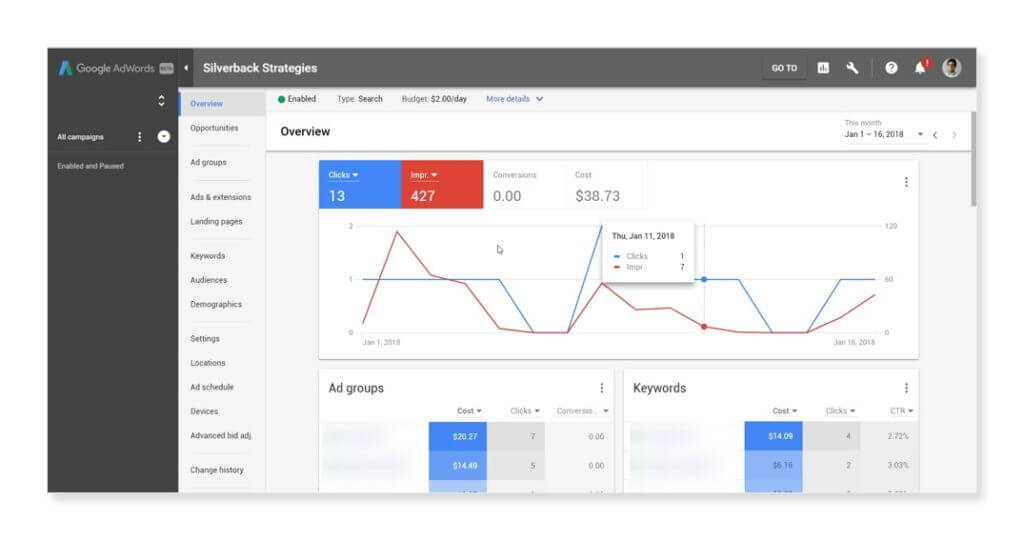 AdWords Overview Section